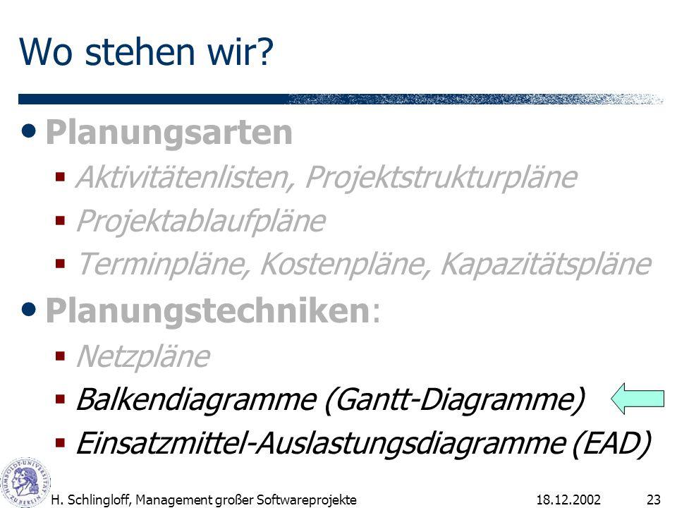 18.12.2002H. Schlingloff, Management großer Softwareprojekte23 Wo stehen wir? Planungsarten Aktivitätenlisten, Projektstrukturpläne Projektablaufpläne