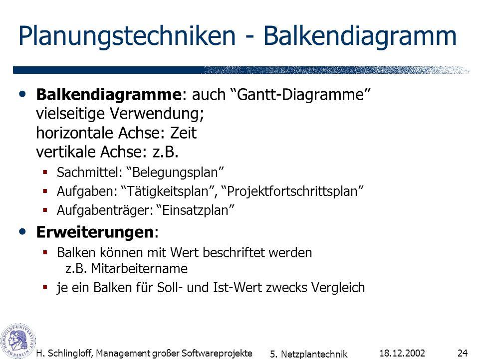 18.12.2002H. Schlingloff, Management großer Softwareprojekte24 Planungstechniken - Balkendiagramm Balkendiagramme: auch Gantt-Diagramme vielseitige Ve