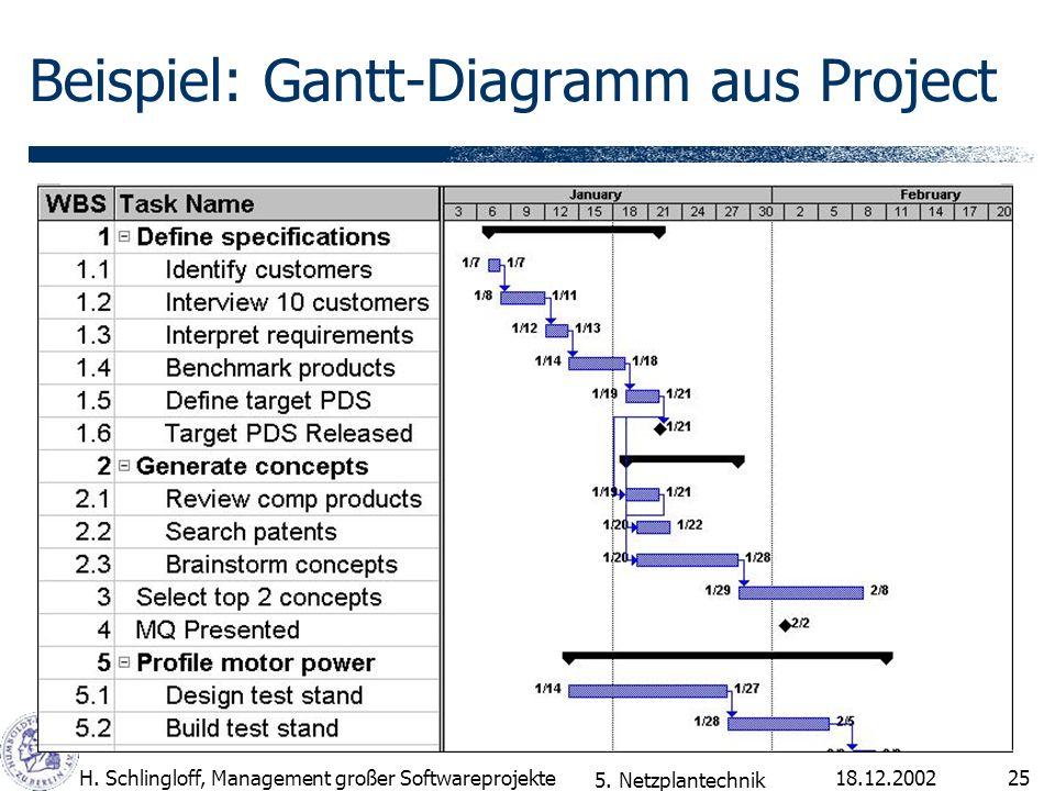 18.12.2002H. Schlingloff, Management großer Softwareprojekte25 Beispiel: Gantt-Diagramm aus Project 5. Netzplantechnik