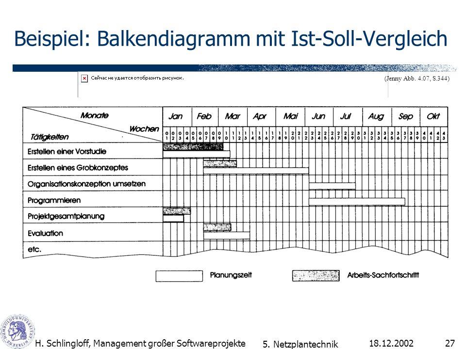 18.12.2002H. Schlingloff, Management großer Softwareprojekte27 Beispiel: Balkendiagramm mit Ist-Soll-Vergleich (Jenny Abb. 4.07, S.344) 5. Netzplantec