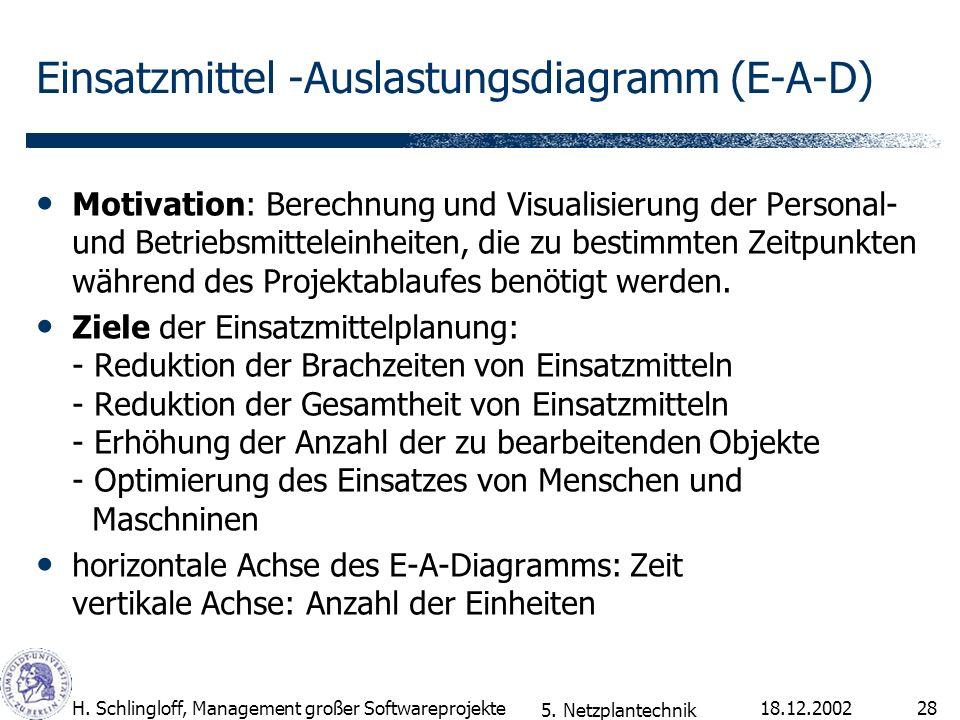 18.12.2002H. Schlingloff, Management großer Softwareprojekte28 Einsatzmittel -Auslastungsdiagramm (E-A-D) Motivation: Berechnung und Visualisierung de