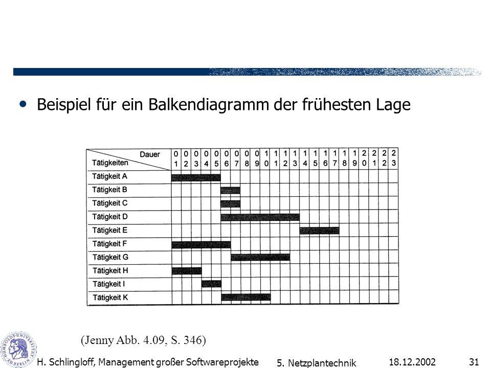 18.12.2002H. Schlingloff, Management großer Softwareprojekte31 Beispiel für ein Balkendiagramm der frühesten Lage (Jenny Abb. 4.09, S. 346) 5. Netzpla