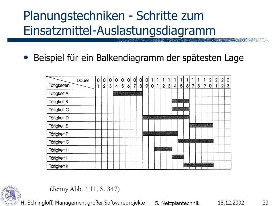 18.12.2002H. Schlingloff, Management großer Softwareprojekte33 Planungstechniken - Schritte zum Einsatzmittel-Auslastungsdiagramm Beispiel für ein Bal
