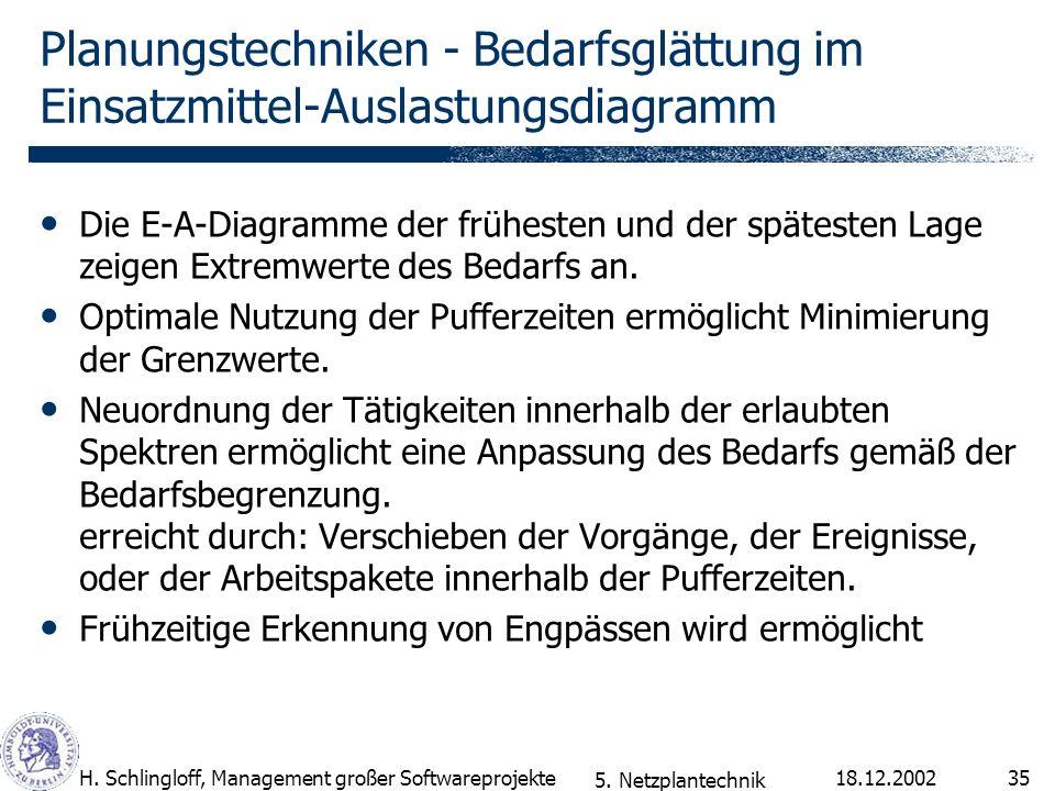 18.12.2002H. Schlingloff, Management großer Softwareprojekte35 Planungstechniken - Bedarfsglättung im Einsatzmittel-Auslastungsdiagramm Die E-A-Diagra