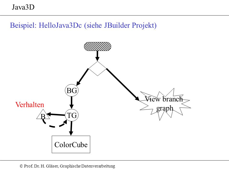© Prof. Dr. H. Gläser, Graphische Datenverarbeitung Java3D BG View branch graph ColorCube Beispiel: HelloJava3Dc (siehe JBuilder Projekt) TG B Verhalt