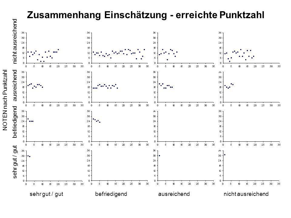 Zusammenhang Einschätzung - erreichte Punktzahl sehr gut / gutbefriedigendausreichendnicht ausreichend NOTEN nach Punktzahl sehr gut / gut befriedigen