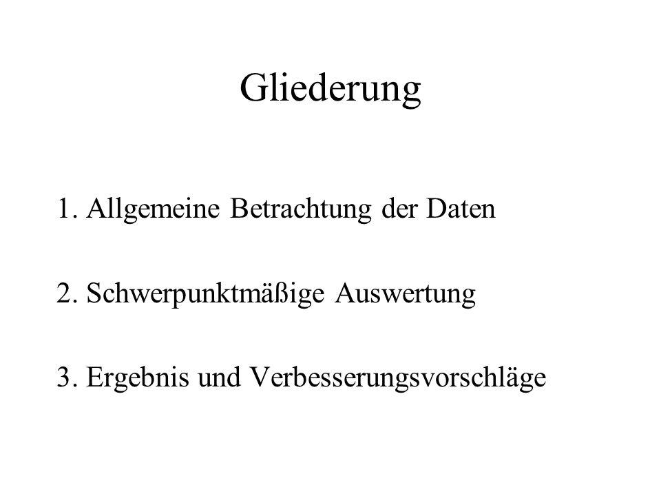 Gliederung 1. Allgemeine Betrachtung der Daten 2.