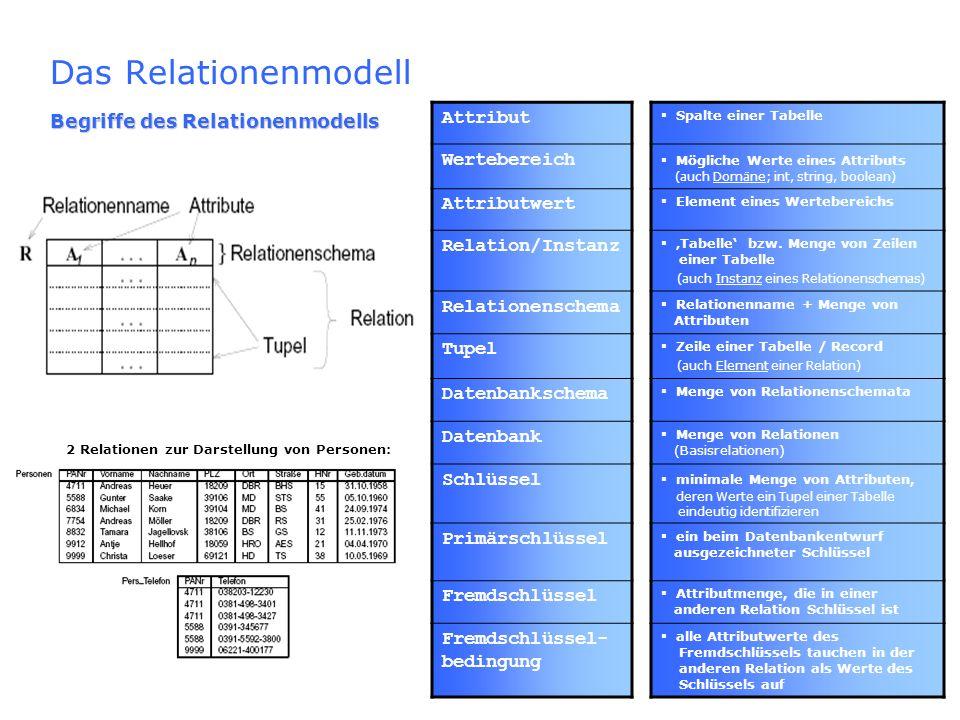 Attribut Spalte einer Tabelle Wertebereich Mögliche Werte eines Attributs (auch Domäne; int, string, boolean) Attributwert Element eines Wertebereichs