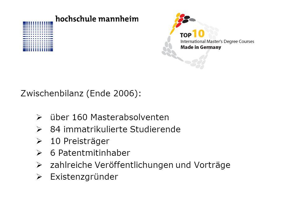 Zwischenbilanz (Ende 2006): über 160 Masterabsolventen 84 immatrikulierte Studierende 10 Preisträger 6 Patentmitinhaber zahlreiche Veröffentlichungen und Vorträge Existenzgründer