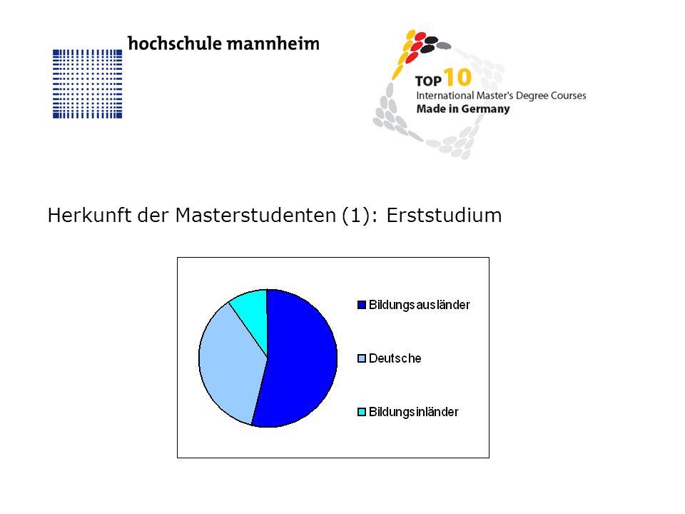 Herkunft der Masterstudenten (1): Erststudium