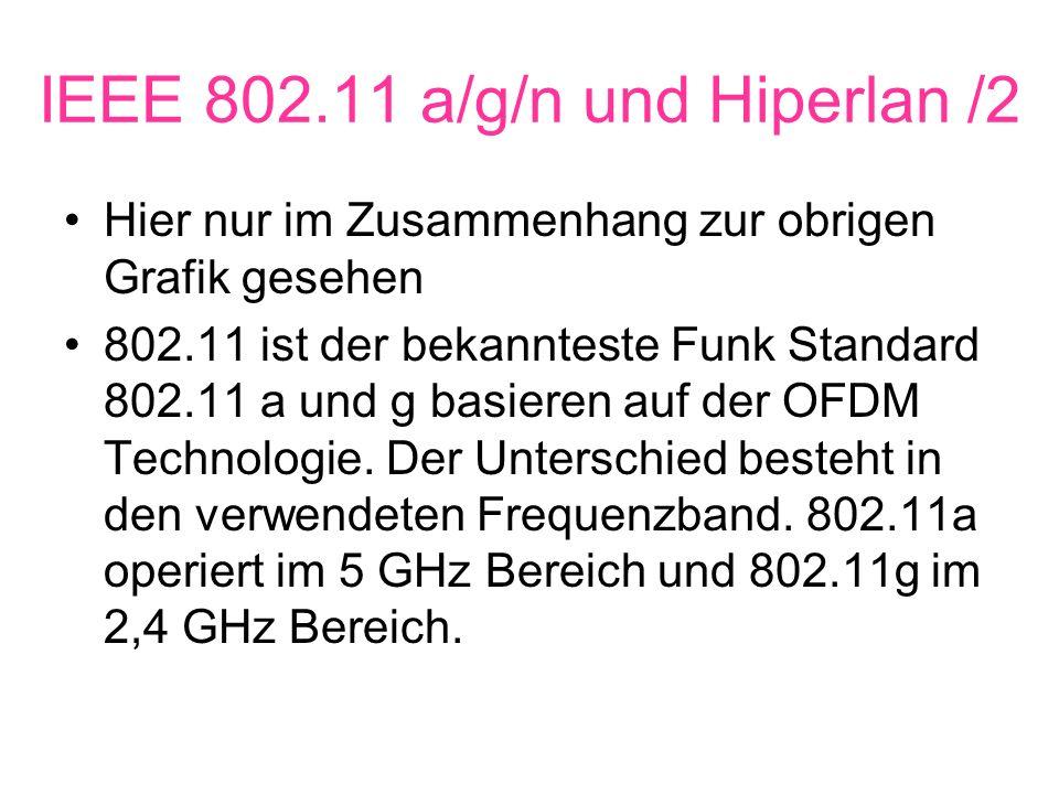 IEEE 802.11 a/g/n und Hiperlan /2 Hier nur im Zusammenhang zur obrigen Grafik gesehen 802.11 ist der bekannteste Funk Standard 802.11 a und g basieren auf der OFDM Technologie.