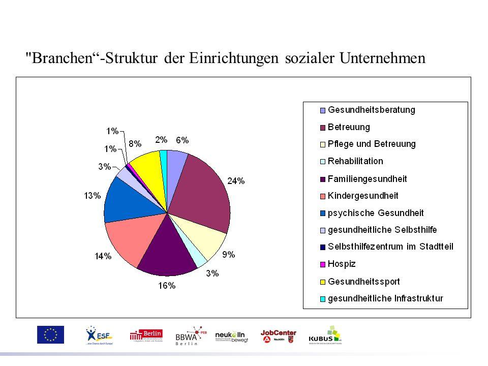 Soziale Unternehmen als Träger von Gesundheitszentren in Neukölln 1)das Gesundheitszentrum Gropiusstadt (Diakonisches Werk Berlin-Brandenburg e.V.