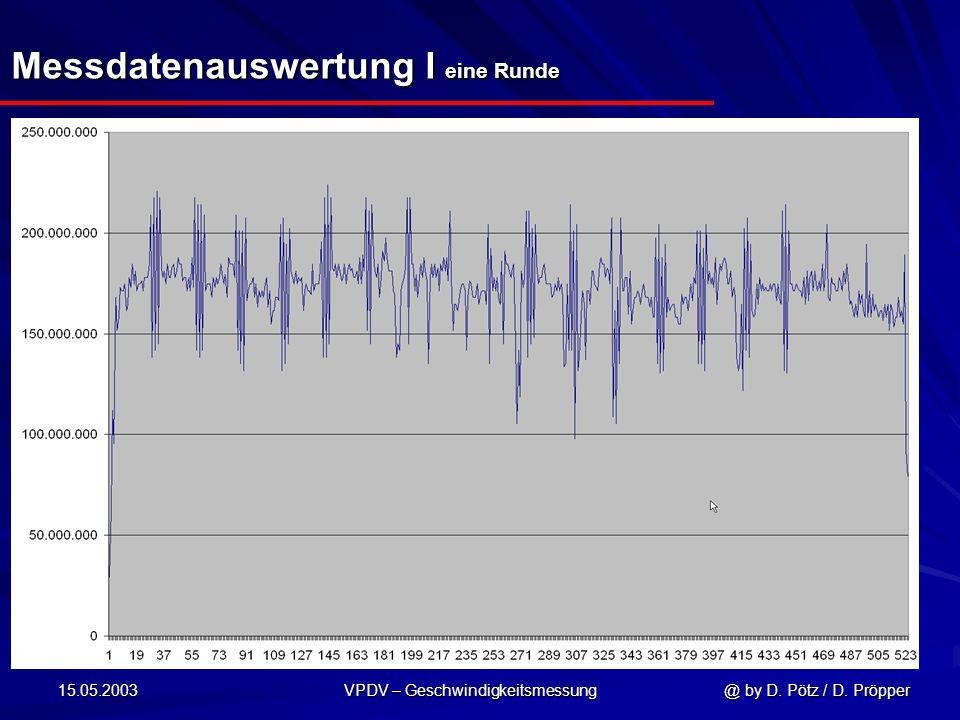15.05.2003 VPDV – Geschwindigkeitsmessung @ by D. Pötz / D. Pröpper Messdatenauswertung I eine Runde