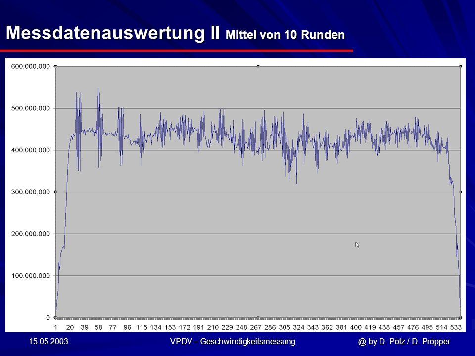 15.05.2003 VPDV – Geschwindigkeitsmessung @ by D. Pötz / D. Pröpper Messdatenauswertung II Mittel von 10 Runden