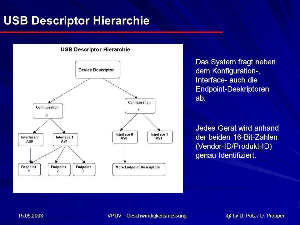 15.05.2003 VPDV – Geschwindigkeitsmessung @ by D. Pötz / D. Pröpper USB Descriptor Hierarchie Das System fragt neben dem Konfiguration-, Interface- au