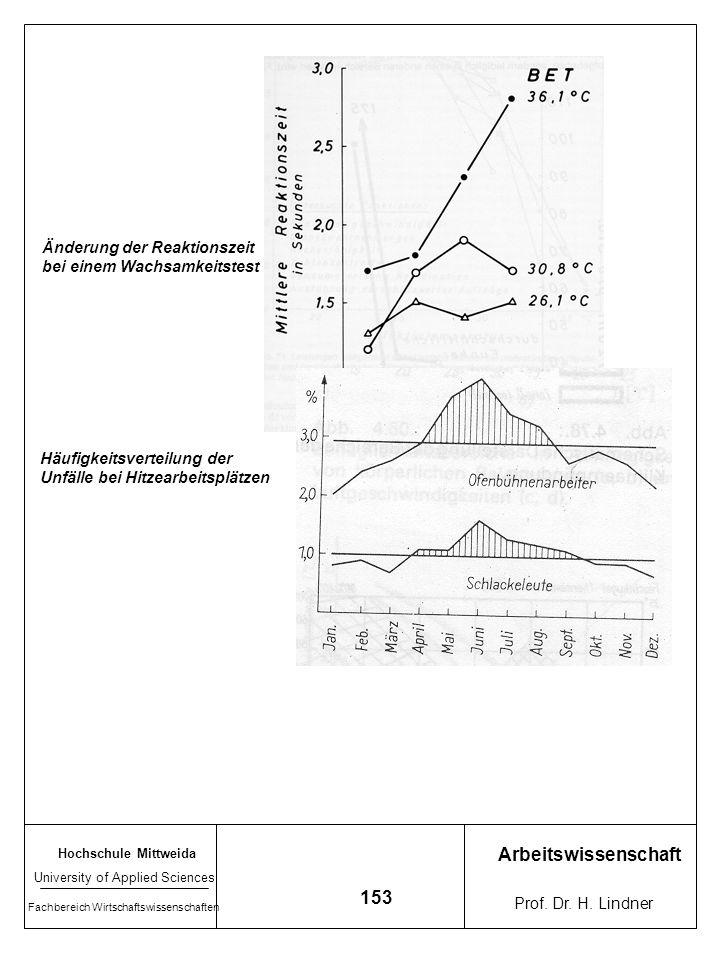 Hochschule Mittweida University of Applied Sciences Fachbereich Wirtschaftswissenschaften Arbeitswissenschaft Prof. Dr. H. Lindner 152 Beispiele zum E