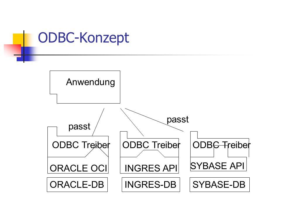 ODBC-Konzept ORACLE-DBINGRES-DBSYBASE-DB ORACLE OCIINGRES API SYBASE API Anwendung passt ODBC Treiber
