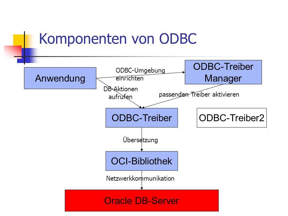 Komponenten von ODBC Anwendung ODBC-Treiber Manager ODBC-TreiberODBC-Treiber2 OCI-Bibliothek Oracle DB-Server ODBC-Umgebung einrichten passenden Treiber aktivieren DB-Aktionen aufrufen Übersetzung Netzwerkkommunikation