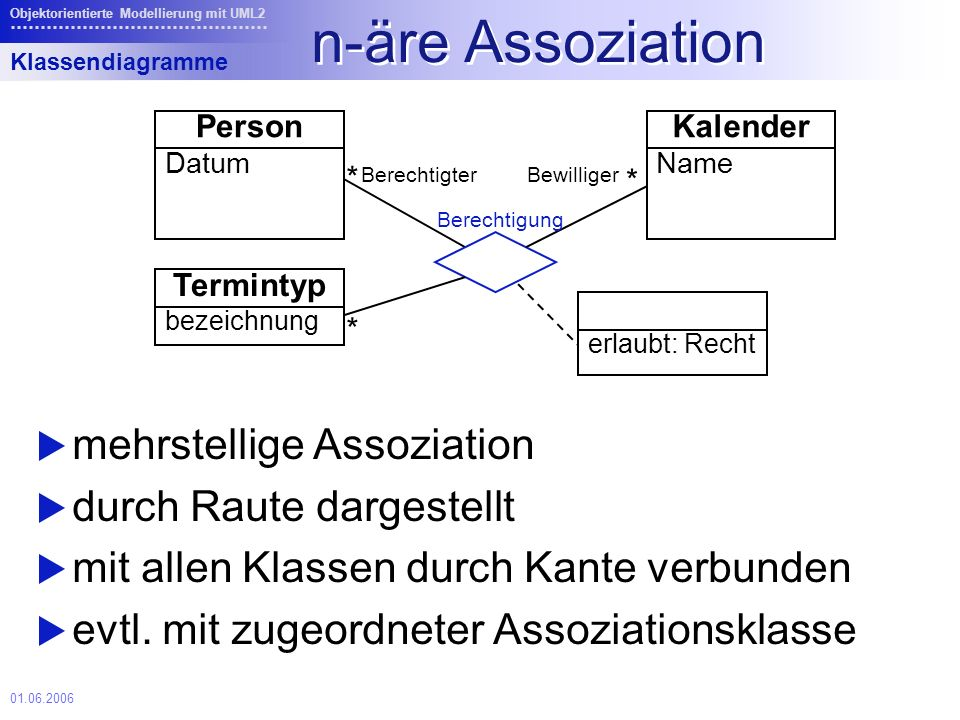 01.06.2006 Objektorientierte Modellierung mit UML2 n-äre Assoziation mehrstellige Assoziation durch Raute dargestellt mit allen Klassen durch Kante verbunden evtl.