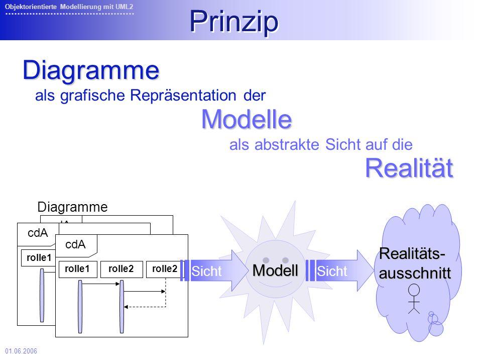 01.06.2006 Objektorientierte Modellierung mit UML2 rolle1rolle2 cdA rolle1rolle2 cdA rolle1rolle2 cdA Diagramme Prinzip Diagramme als grafische Repräsentation der Modelle Modelle als abstrakte Sicht auf die Realität Realität Modell Sicht Realitäts-ausschnitt