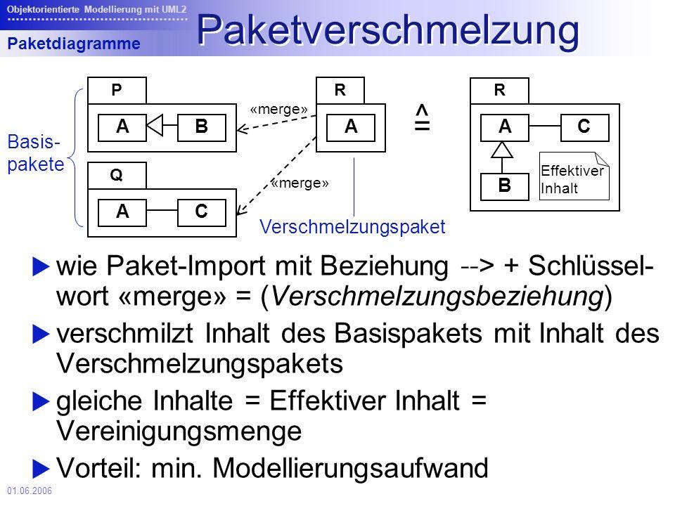 01.06.2006 Objektorientierte Modellierung mit UML2 Paketverschmelzung wie Paket-Import mit Beziehung -- > + Schlüssel- wort «merge» = (Verschmelzungsbeziehung) verschmilzt Inhalt des Basispakets mit Inhalt des Verschmelzungspakets gleiche Inhalte = Effektiver Inhalt = Vereinigungsmenge Vorteil: min.