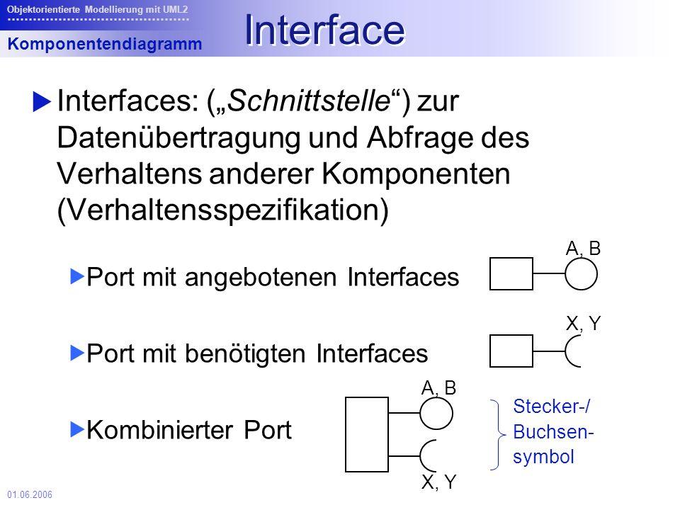 01.06.2006 Objektorientierte Modellierung mit UML2 Interface Interfaces: (Schnittstelle) zur Datenübertragung und Abfrage des Verhaltens anderer Komponenten (Verhaltensspezifikation) Port mit angebotenen Interfaces Port mit benötigten Interfaces Kombinierter Port Komponentendiagramm A, B X, Y A, B X, Y Stecker-/ Buchsen- symbol