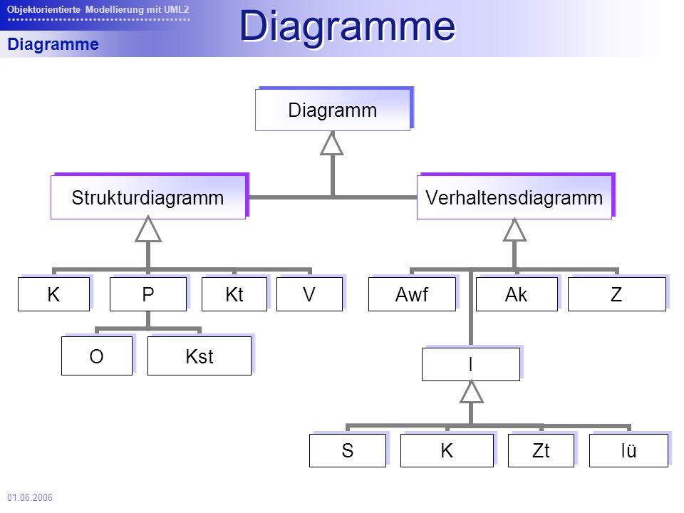 01.06.2006 Objektorientierte Modellierung mit UML2 Objekt Instanzen von Klassen als Objekt bezeichnet = Ausprägungen der von der Klasse definierten Struktur (Attribute) und weisen definierte Verhalten (Operationen) auf Notation: dem Klassennamen kann Objektname vorangestellt werden und beides unterstrichen m1:Mitarbeiter Klassendiagramme