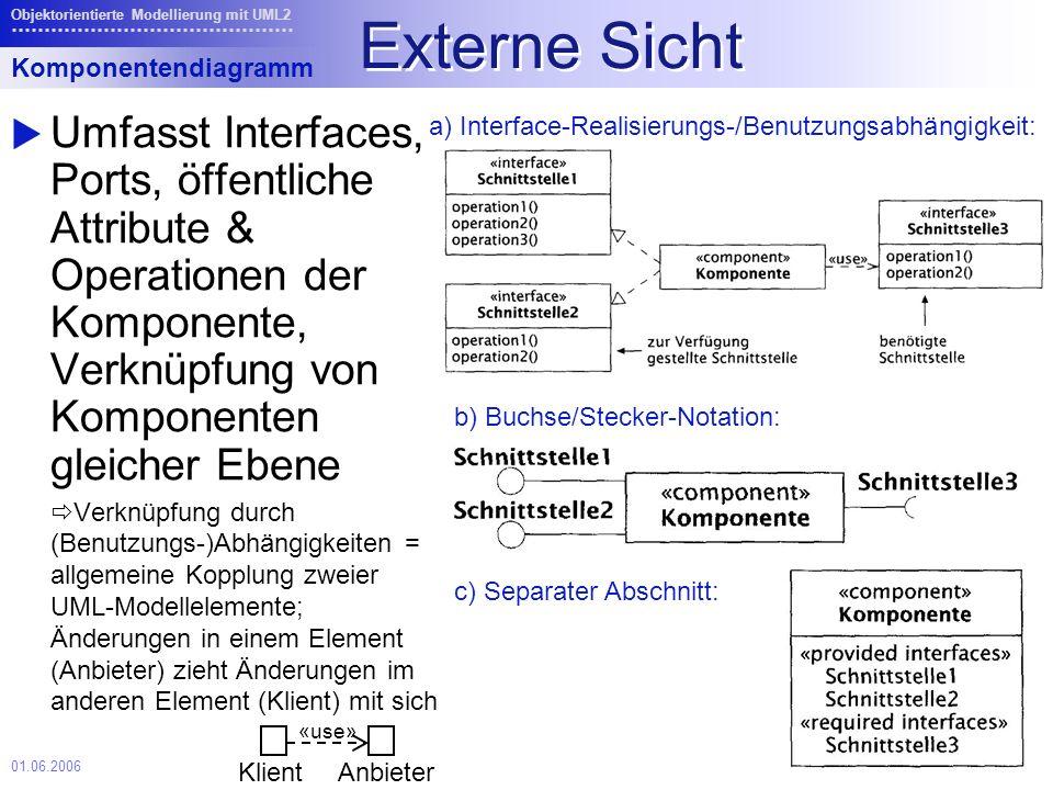 01.06.2006 Objektorientierte Modellierung mit UML2 Externe Sicht Umfasst Interfaces, Ports, öffentliche Attribute & Operationen der Komponente, Verknüpfung von Komponenten gleicher Ebene Verknüpfung durch (Benutzungs-)Abhängigkeiten = allgemeine Kopplung zweier UML-Modellelemente; Änderungen in einem Element (Anbieter) zieht Änderungen im anderen Element (Klient) mit sich Komponentendiagramm Klient «use» Anbieter a) Interface-Realisierungs-/Benutzungsabhängigkeit: b) Buchse/Stecker-Notation: c) Separater Abschnitt: