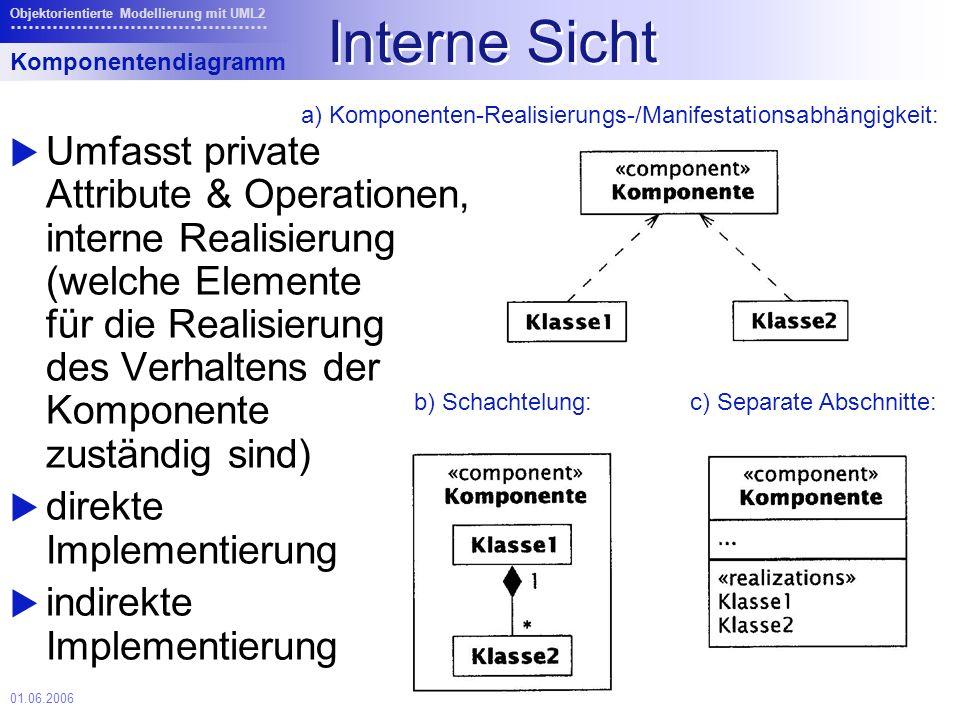 01.06.2006 Objektorientierte Modellierung mit UML2 Interne Sicht Umfasst private Attribute & Operationen, interne Realisierung (welche Elemente für die Realisierung des Verhaltens der Komponente zuständig sind) direkte Implementierung indirekte Implementierung Komponentendiagramm a) Komponenten-Realisierungs-/Manifestationsabhängigkeit: b) Schachtelung:c) Separate Abschnitte: