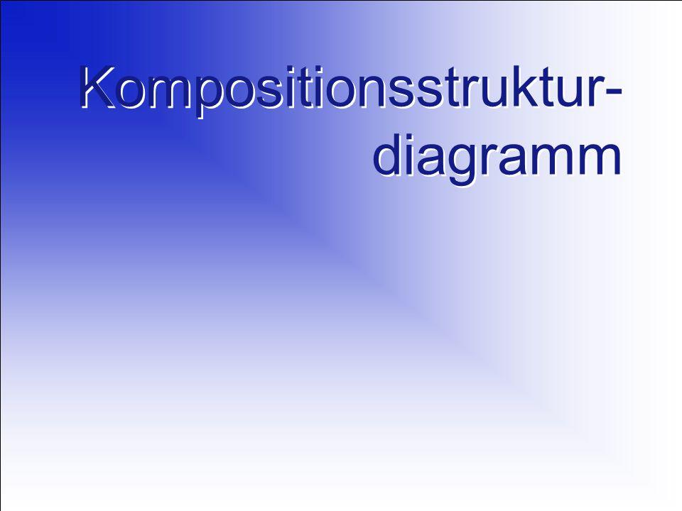 Kompositionsstruktur- diagramm