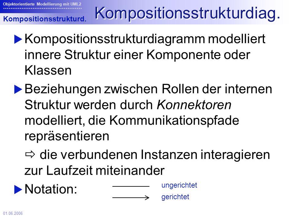 01.06.2006 Objektorientierte Modellierung mit UML2 Kompositionsstrukturdiag.