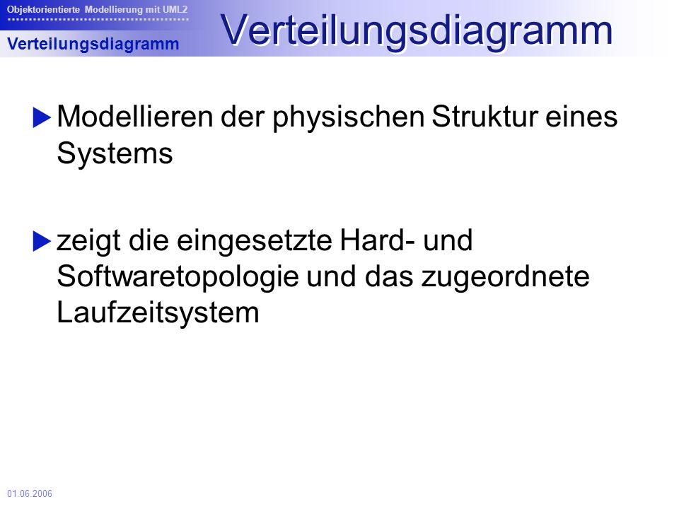 01.06.2006 Objektorientierte Modellierung mit UML2 Verteilungsdiagramm Modellieren der physischen Struktur eines Systems zeigt die eingesetzte Hard- und Softwaretopologie und das zugeordnete Laufzeitsystem Verteilungsdiagramm