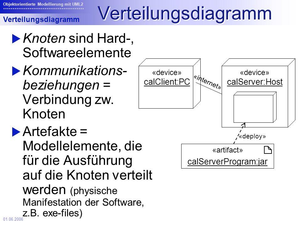01.06.2006 Objektorientierte Modellierung mit UML2 Verteilungsdiagramm Knoten sind Hard-, Softwareelemente Kommunikations- beziehungen = Verbindung zw.