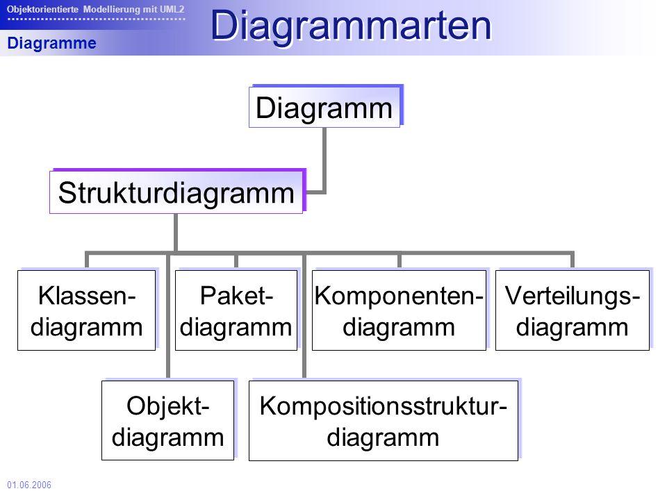 01.06.2006 Objektorientierte Modellierung mit UML2 Zeitdiagramm zeigt explizit zeitabhängige Zustandsänderungen der Interaktionspartner stellt nur exemplarischen Ablauf dar, da keine Kontrollkonstrukte zur Verfügung stehen Zeitdiagramm
