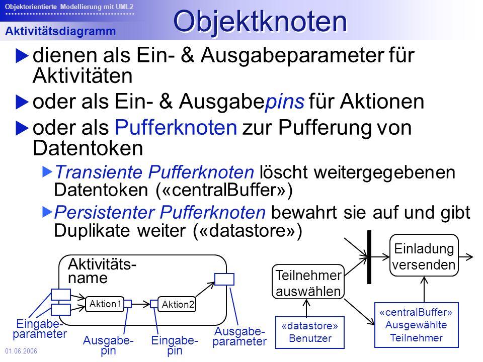01.06.2006 Objektorientierte Modellierung mit UML2 Objektknoten dienen als Ein- & Ausgabeparameter für Aktivitäten oder als Ein- & Ausgabepins für Aktionen oder als Pufferknoten zur Pufferung von Datentoken Transiente Pufferknoten löscht weitergegebenen Datentoken («centralBuffer») Persistenter Pufferknoten bewahrt sie auf und gibt Duplikate weiter («datastore») Aktivitätsdiagramm Aktivitäts- name Eingabe- parameter Ausgabe- parameter Eingabe- pin Ausgabe- pin Aktion1 Aktion2 Einladung versenden Teilnehmer auswählen «datastore» Benutzer «centralBuffer» Ausgewählte Teilnehmer