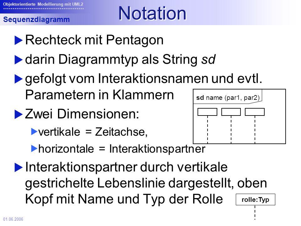 01.06.2006 Objektorientierte Modellierung mit UML2 Notation Rechteck mit Pentagon darin Diagrammtyp als String sd gefolgt vom Interaktionsnamen und evtl.