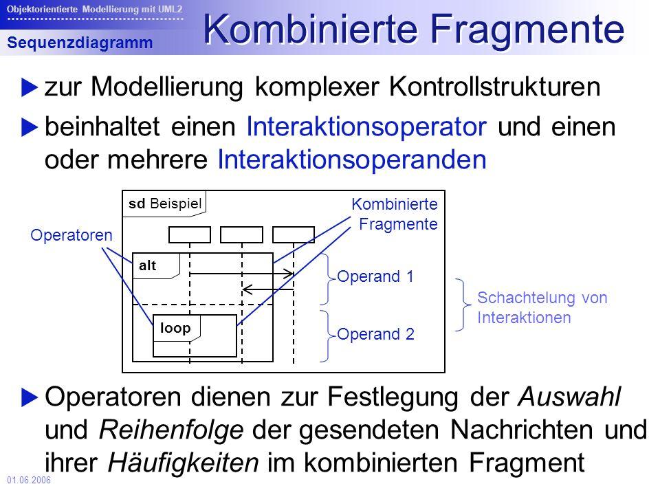 01.06.2006 Objektorientierte Modellierung mit UML2 Kombinierte Fragmente zur Modellierung komplexer Kontrollstrukturen beinhaltet einen Interaktionsoperator und einen oder mehrere Interaktionsoperanden Operatoren dienen zur Festlegung der Auswahl und Reihenfolge der gesendeten Nachrichten und ihrer Häufigkeiten im kombinierten Fragment Sequenzdiagramm loop alt sd Beispiel Operand 1 Operand 2 Operatoren Kombinierte Fragmente Schachtelung von Interaktionen