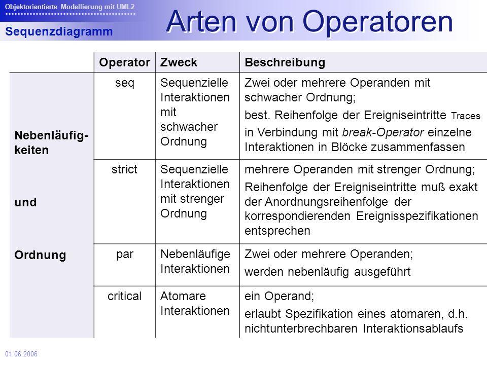01.06.2006 Objektorientierte Modellierung mit UML2 Arten von Operatoren Sequenzdiagramm OperatorZweckBeschreibung Nebenläufig- keiten und Ordnung seqSequenzielle Interaktionen mit schwacher Ordnung Zwei oder mehrere Operanden mit schwacher Ordnung; best.