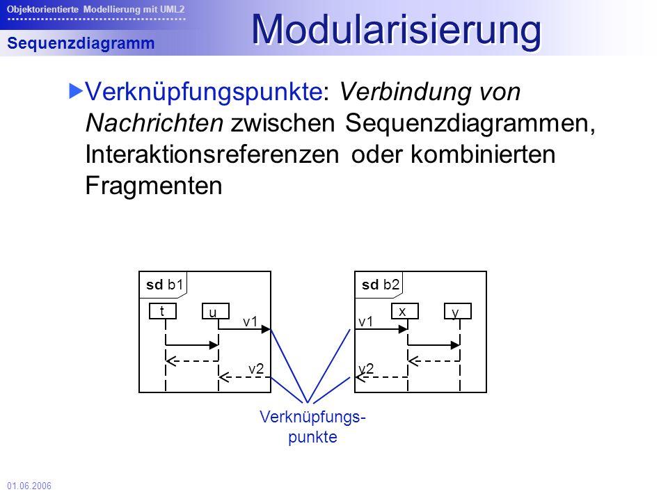 01.06.2006 Objektorientierte Modellierung mit UML2 Modularisierung Verknüpfungspunkte: Verbindung von Nachrichten zwischen Sequenzdiagrammen, Interaktionsreferenzen oder kombinierten Fragmenten Sequenzdiagramm sd b1 v1 t Verknüpfungs- punkte u v2 sd b2 v1 x y v2