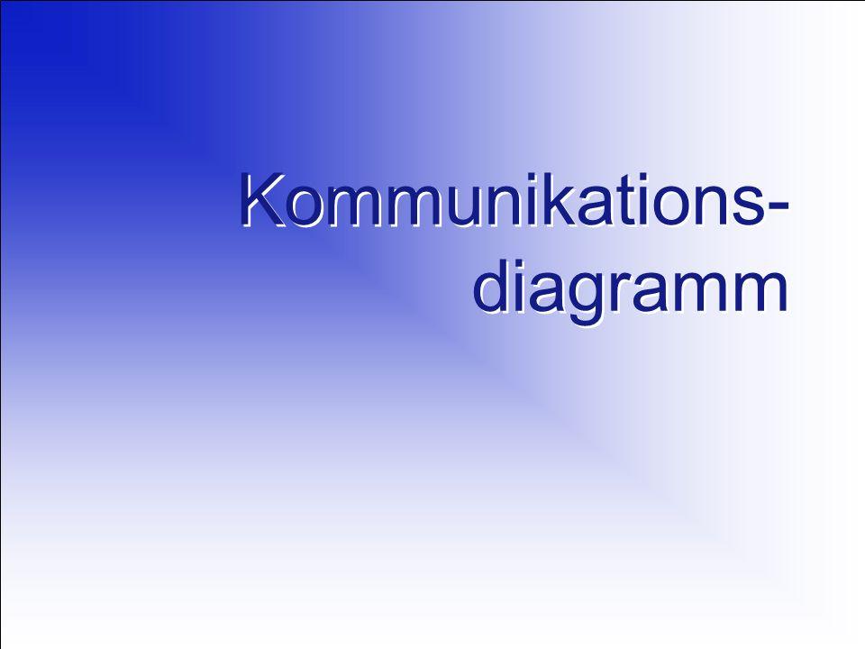 Kommunikations- diagramm