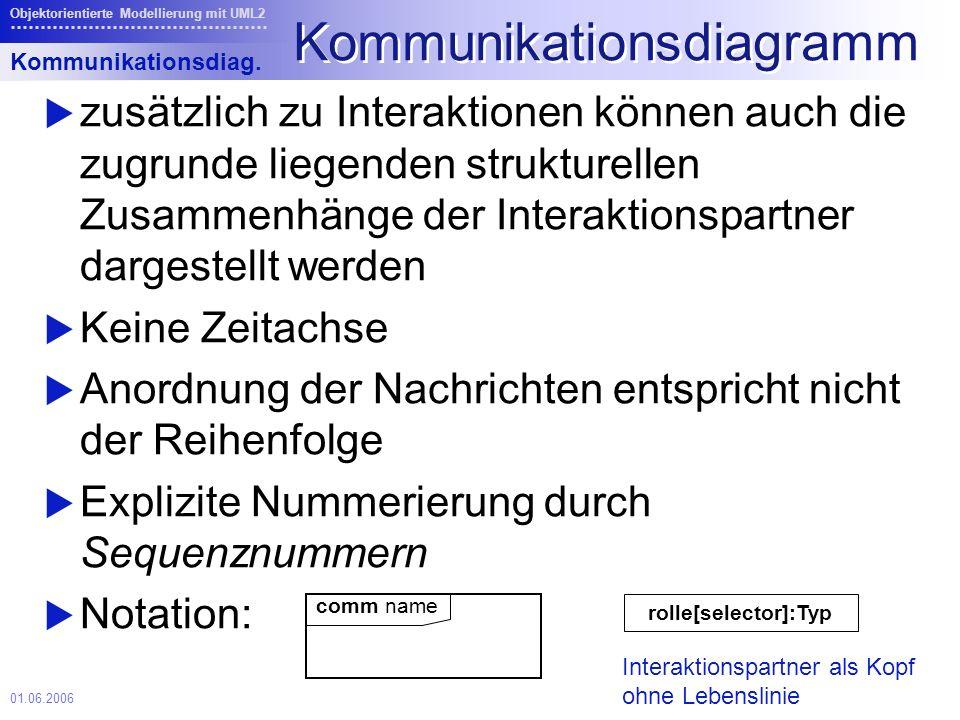 01.06.2006 Objektorientierte Modellierung mit UML2 Kommunikationsdiagramm zusätzlich zu Interaktionen können auch die zugrunde liegenden strukturellen Zusammenhänge der Interaktionspartner dargestellt werden Keine Zeitachse Anordnung der Nachrichten entspricht nicht der Reihenfolge Explizite Nummerierung durch Sequenznummern Notation: Kommunikationsdiag.