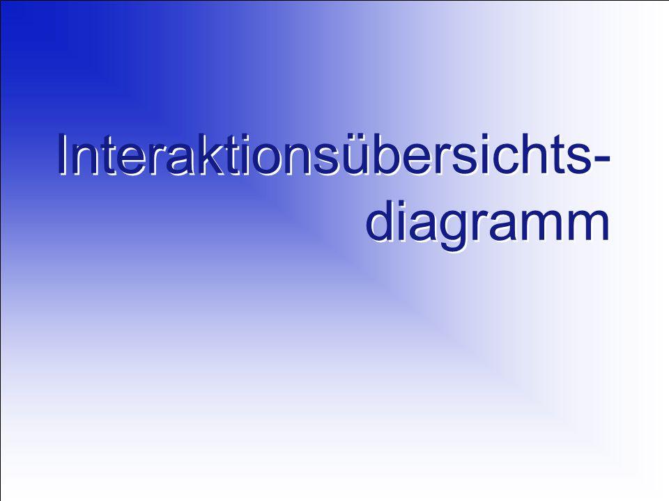 Interaktionsübersichts- diagramm