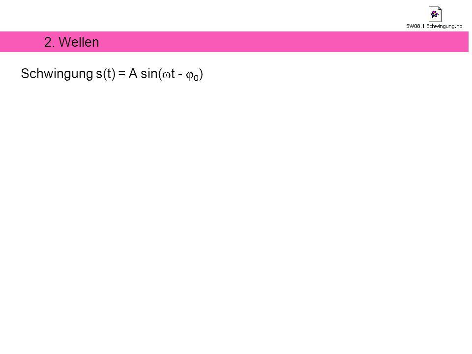 Schwingung s(t) = A sin( t - 0 )