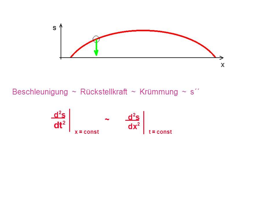 ~ Beschleunigung ~ Rückstellkraft ~ Krümmung ~ s´´ d2sd2s dt 2 d2sd2s dx 2 x = constt = const