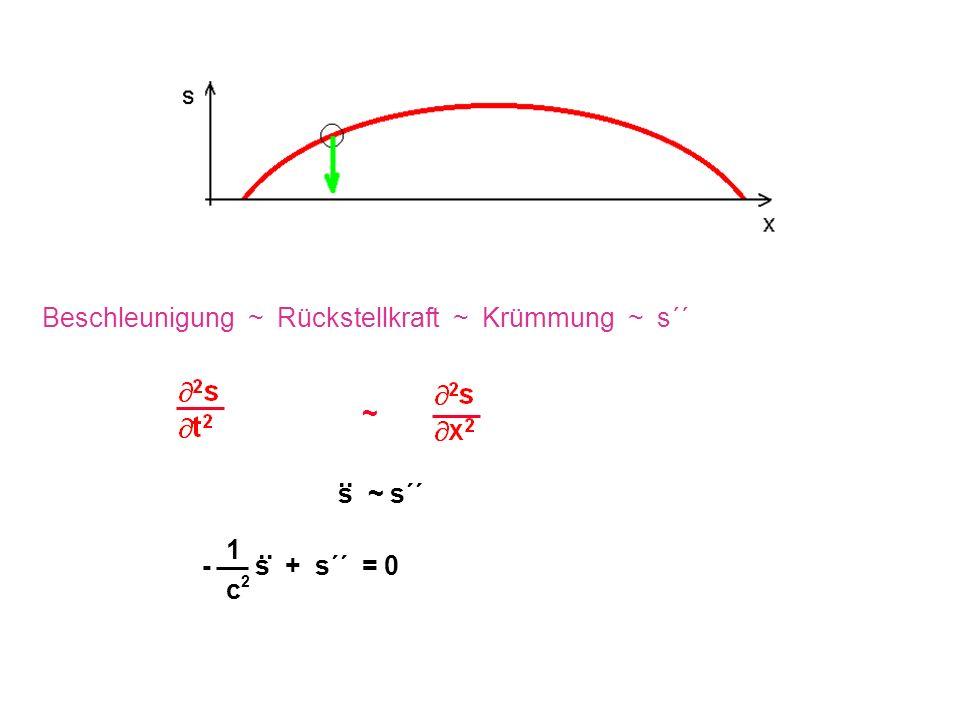 ~ Beschleunigung ~ Rückstellkraft ~ Krümmung ~ s´´ s ~ s´´.. 1 c2c2 - s + s´´ = 0..