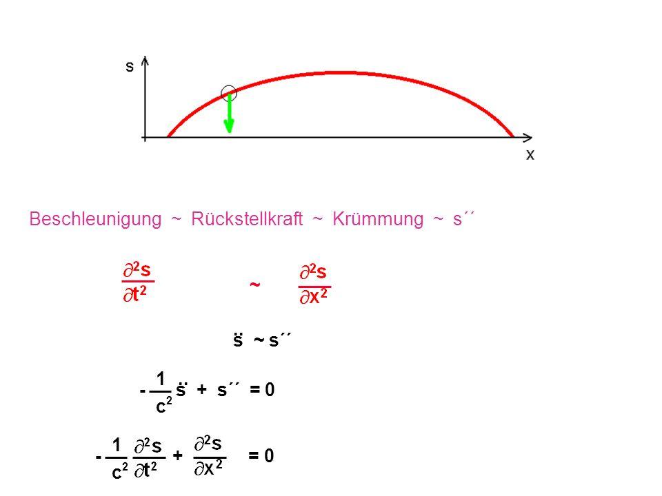 ~ Beschleunigung ~ Rückstellkraft ~ Krümmung ~ s´´ s ~ s´´.. 1 c2c2 - s + s´´ = 0.. 1 c2c2 - + = 0
