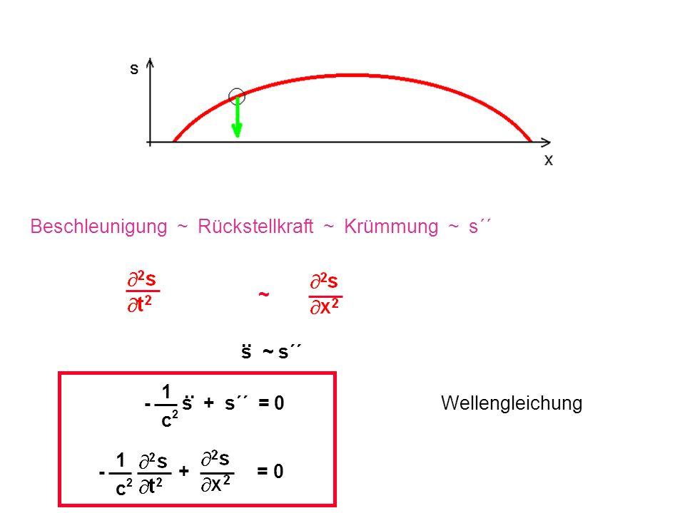 ~ Beschleunigung ~ Rückstellkraft ~ Krümmung ~ s´´ s ~ s´´.. 1 c2c2 - s + s´´ = 0.. Wellengleichung 1 c2c2 - + = 0