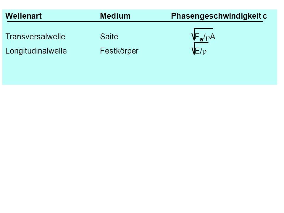 WellenartMediumPhasengeschwindigkeit c TransversalwelleSaiteF a / A LongitudinalwelleFestkörperE/