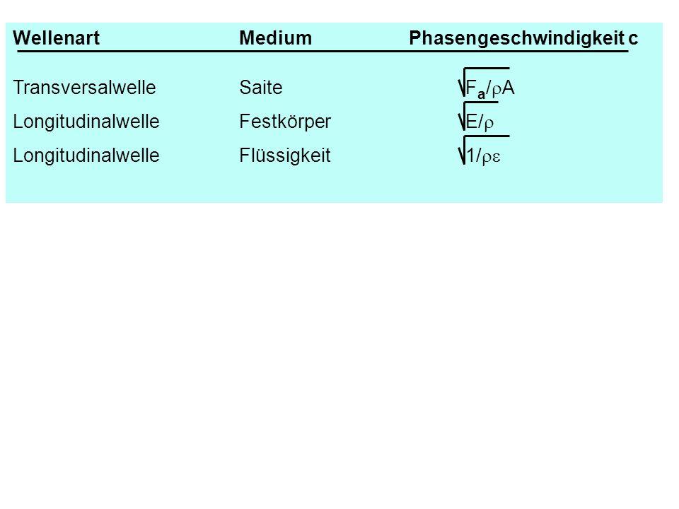WellenartMediumPhasengeschwindigkeit c TransversalwelleSaiteF a / A LongitudinalwelleFestkörperE/ LongitudinalwelleFlüssigkeit1/
