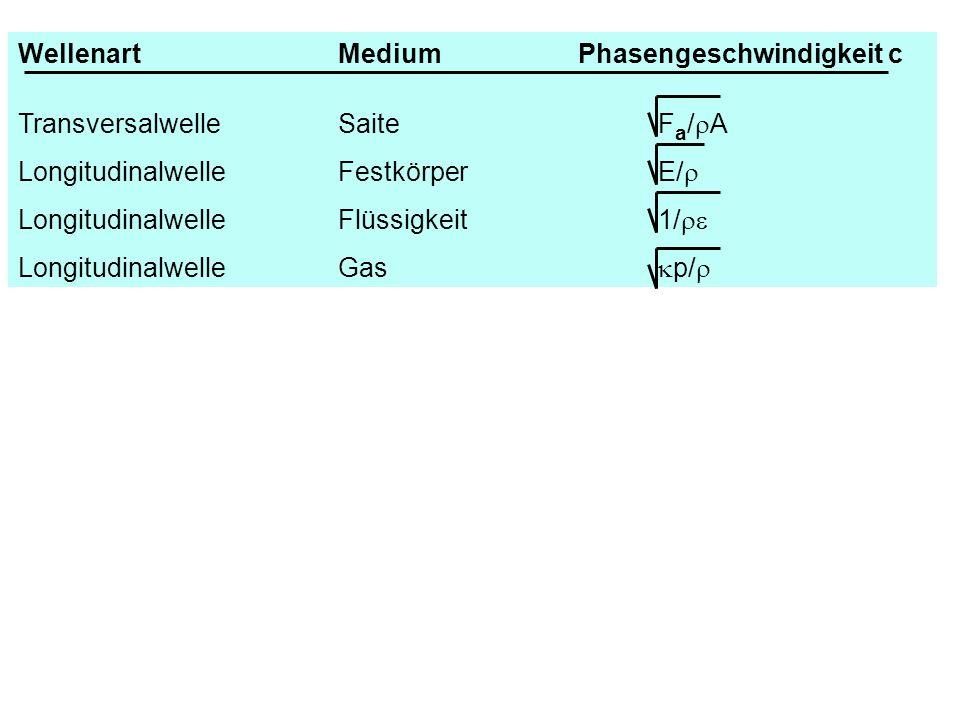 WellenartMediumPhasengeschwindigkeit c TransversalwelleSaiteF a / A LongitudinalwelleFestkörperE/ LongitudinalwelleFlüssigkeit1/ LongitudinalwelleGas